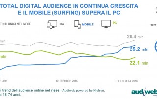 trend_totaldigitalaudience